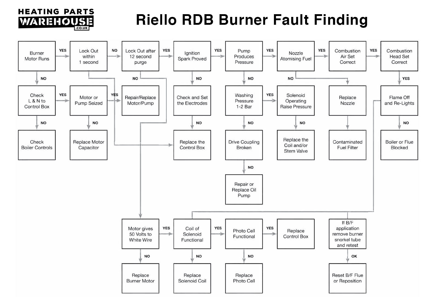 Riello RDB 2.2 Burner Fault Finding diagram
